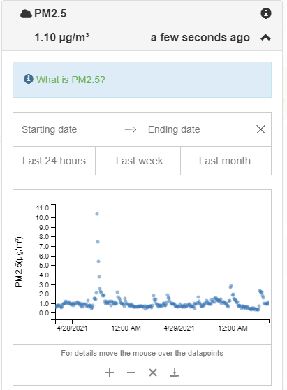 PM2.5 levels after 10 minutes